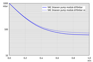 pump module #70mbar - Pump down graph (100 l volume)